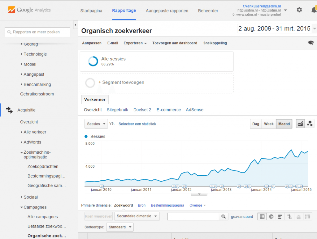 zoekmachine optimalisatie - organische zoekverkeer google analytics