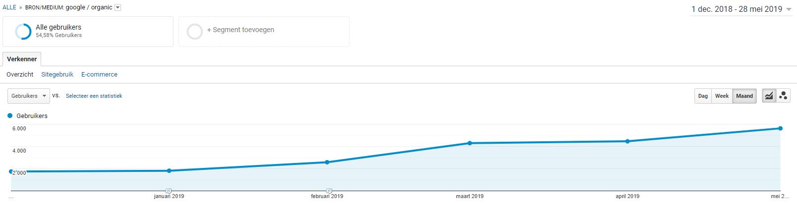 seo resultaat zoekmachine optimalisatie - organische zoekverkeer google analytics