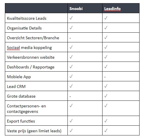 Vergelijking leadgeneratie tools