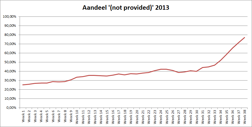 Aandeel '(not provided)' 2013