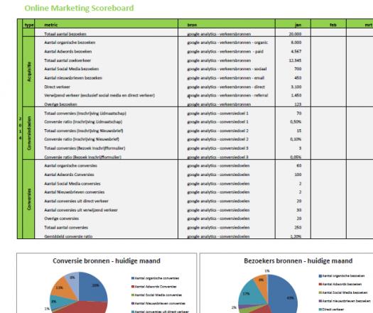 online_marketing_scoreboard_voorbeeld