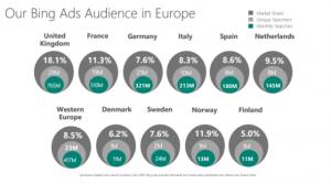 MarktaandeelBingEuropa