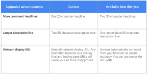 AdWords Expanded text ads mobile formats 2016