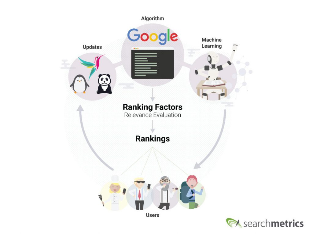Ranking factors Searchmetrics