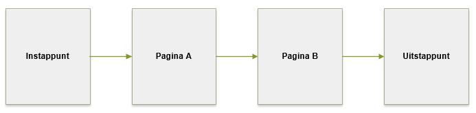 Google Analytics sessie verloop