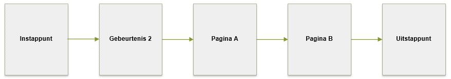 Google Analytics Instappunt en sessie met gebeurtenis