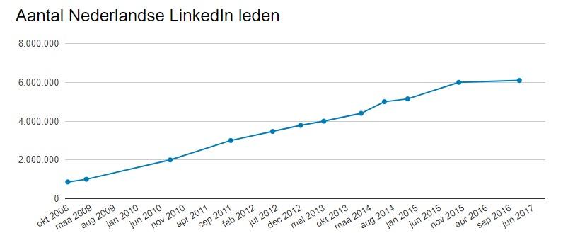 Aantal Nederlandse LinkedIn leden