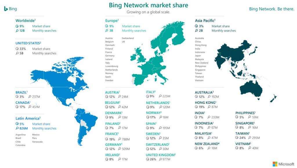 Bing netwerk marktaandeel per land