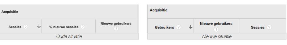 Google Analytics doelgroep