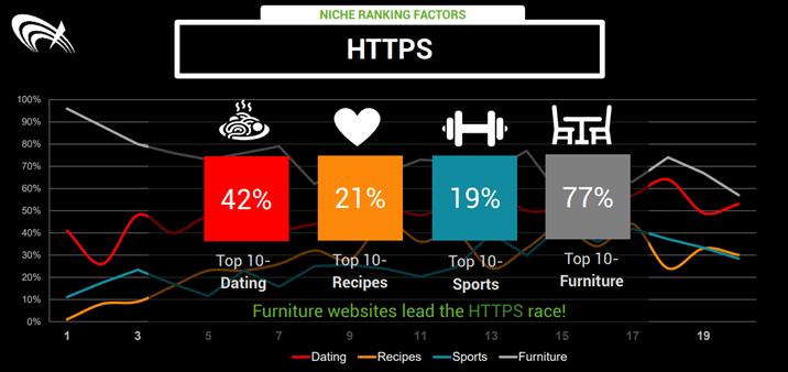 Interieur branche wint de race op HTTPS gebied