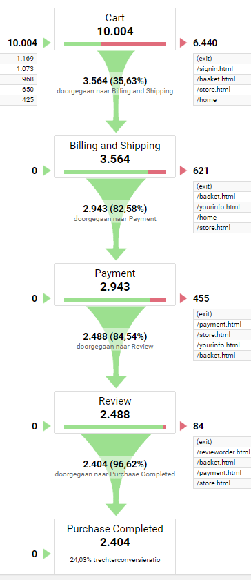 trechterweergave funnel Google Analytics
