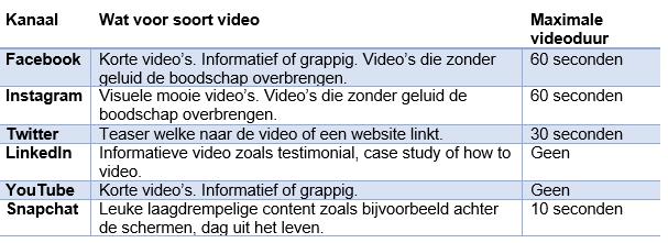 Mogelijkheden Video Advertising