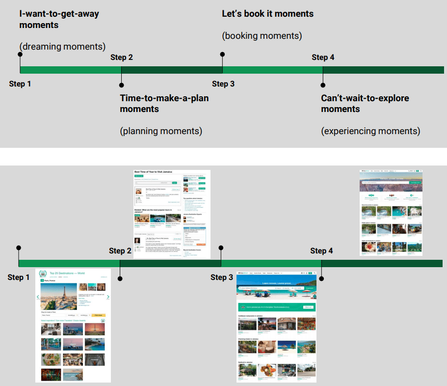 online travel user journey