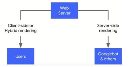 Dynamic Rendering Googlebot