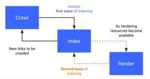 Googlebot indexering JavaScript