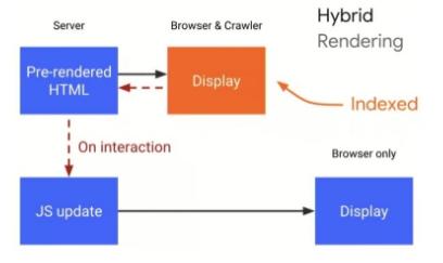 Hybrid Rendering Googlebot