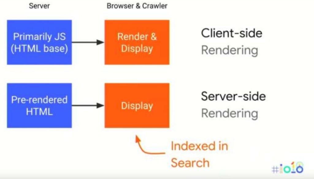 server-side-client-side-rendering