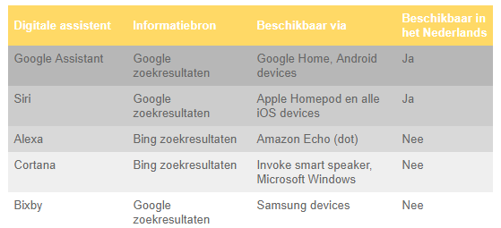 Digitale assistentent voorbeelden voice search