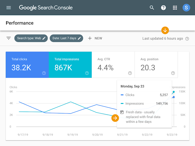 Fresh data in Search Console
