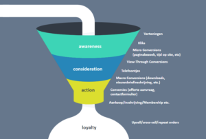 SDIM marketing funnel