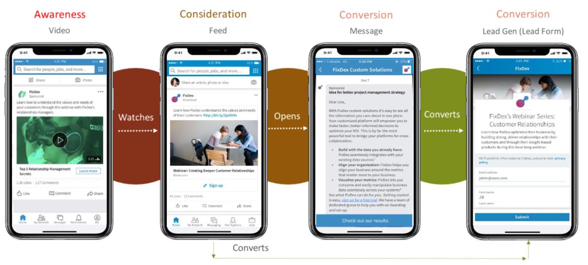 LinkedIn full funnel targeting met remarketing