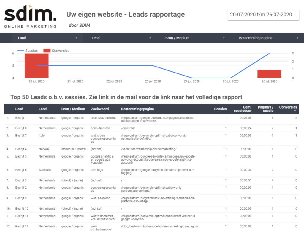 Service Leads rapportage voorbeeld SDIM 2