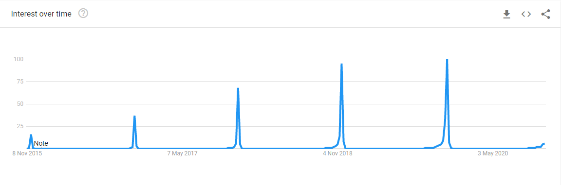 de grafiek van stijgende populariteit black friday Google trends