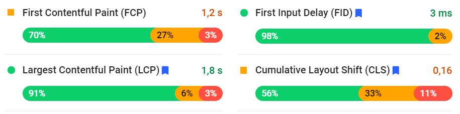 webvitals voorbeeld pagespeed insights
