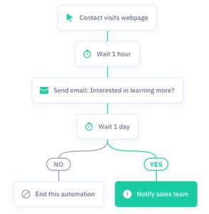 ActiveCampaign flow voorbeeld