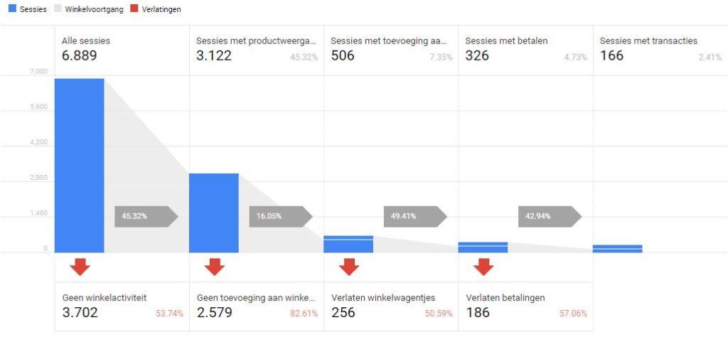 Winkelgedrag overzicht Google Analytics enhanced ecommerce