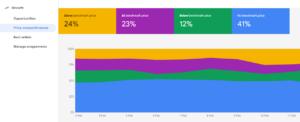Prijsconcurrentievermogen Google Merchant Center