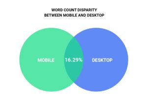 Verschil content mobiel/desktop
