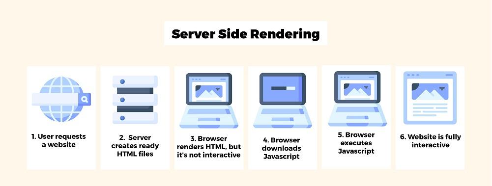 Hoe werkt server-side rendering