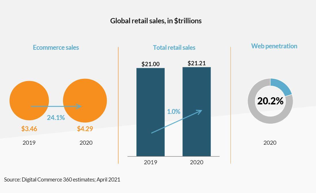 Digitalcommerce 360 Wereldwijde groei E-commerce markt