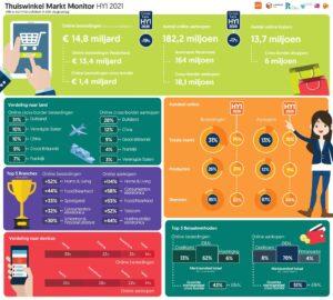 thuiswinkel-markt-monitor-2021